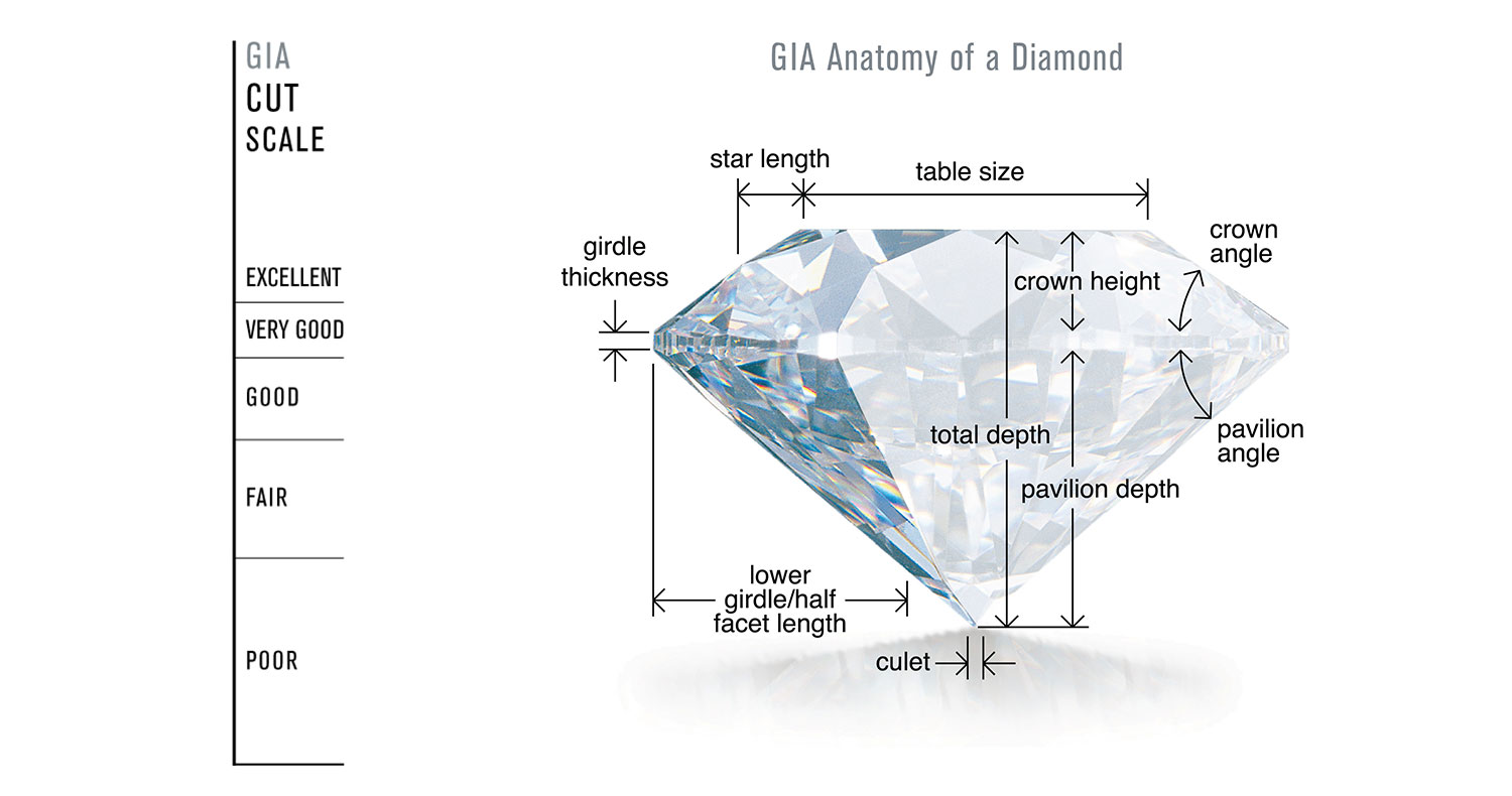 depth the what is a ideal diamonds of diamond